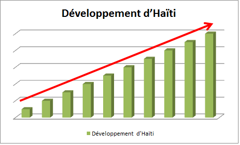 Haiti1Stop Development graph